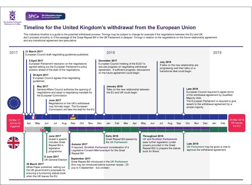 EU withdrawal timeline